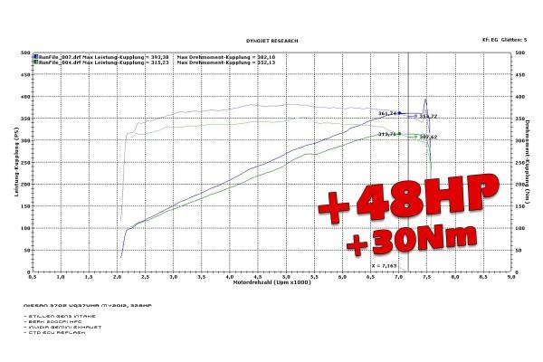 PowerPack Stage1 für Nissan 370Z